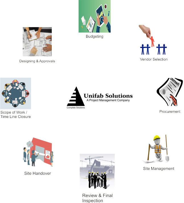 Unifab Solution Interior Management Process Flow